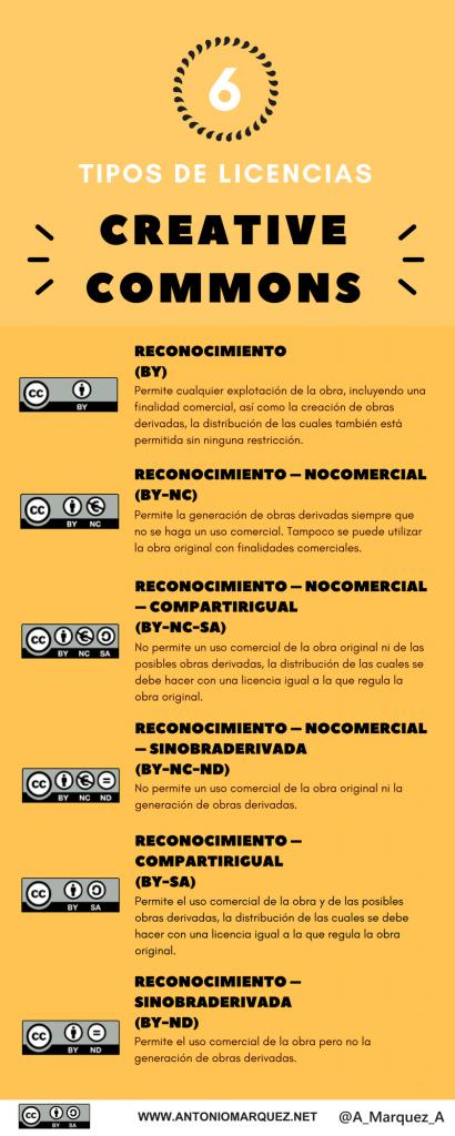 Tipos de licencias Creative Commons