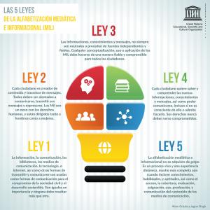 5 leyes MIL - UNESCO