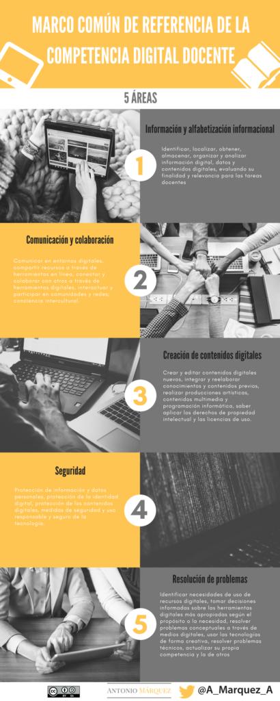 Áreas del Marco Común de Referencia de la Competencia Digital Docente desarrollado por el INTEF